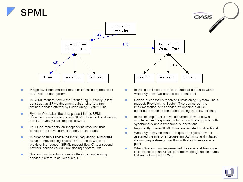 SPML A high-level schematic of the operational components of an SPML model system.