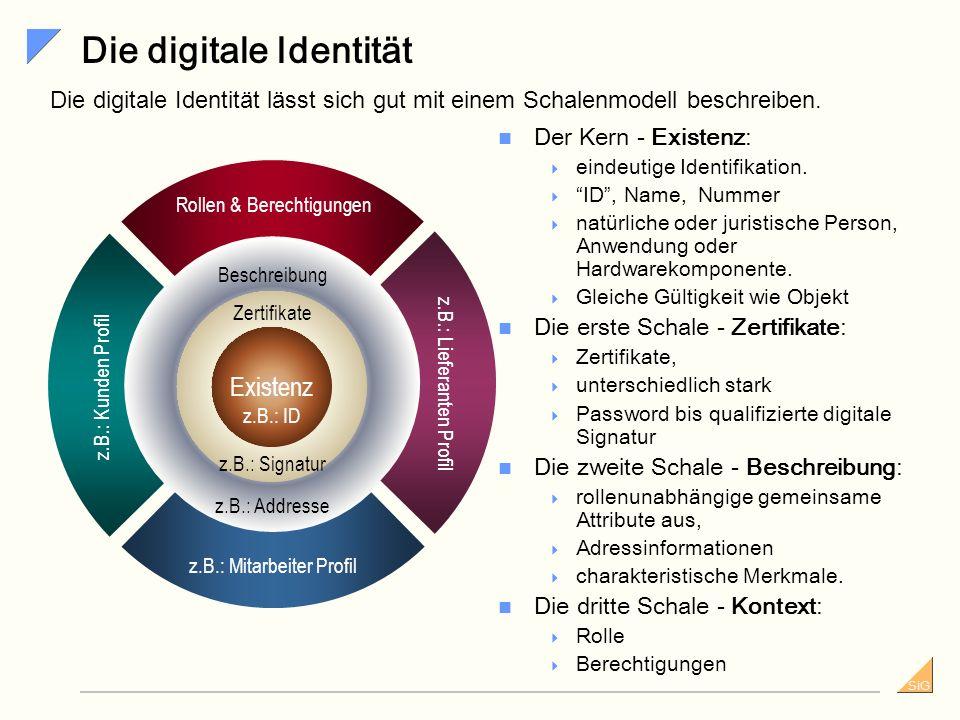Die digitale Identität
