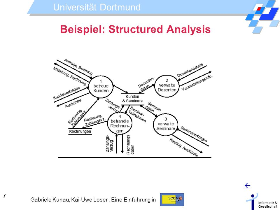 Beispiel: Structured Analysis