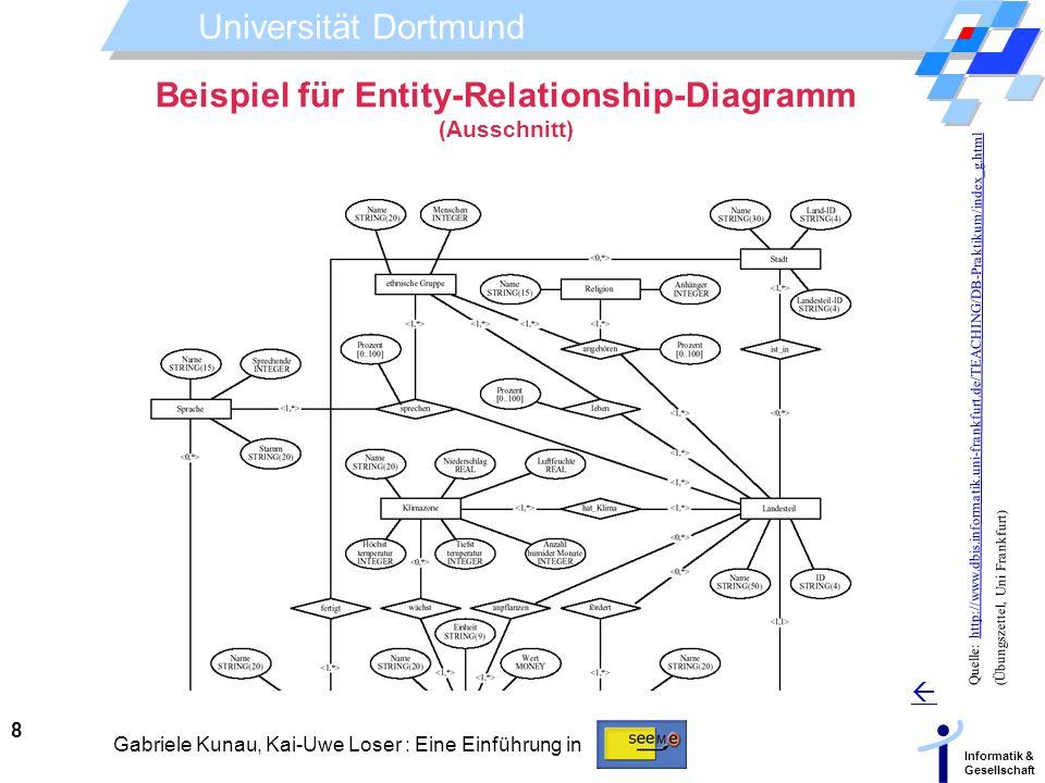 Beispiel für Entity-Relationship-Diagramm (Ausschnitt)