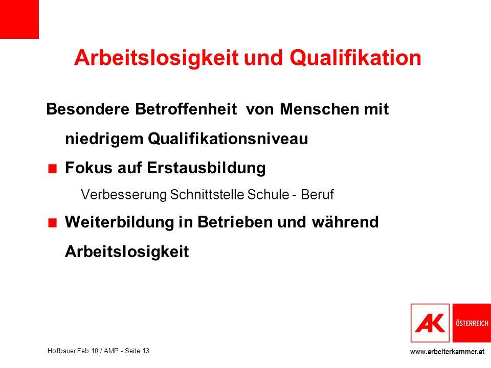 Arbeitslosigkeit und Qualifikation