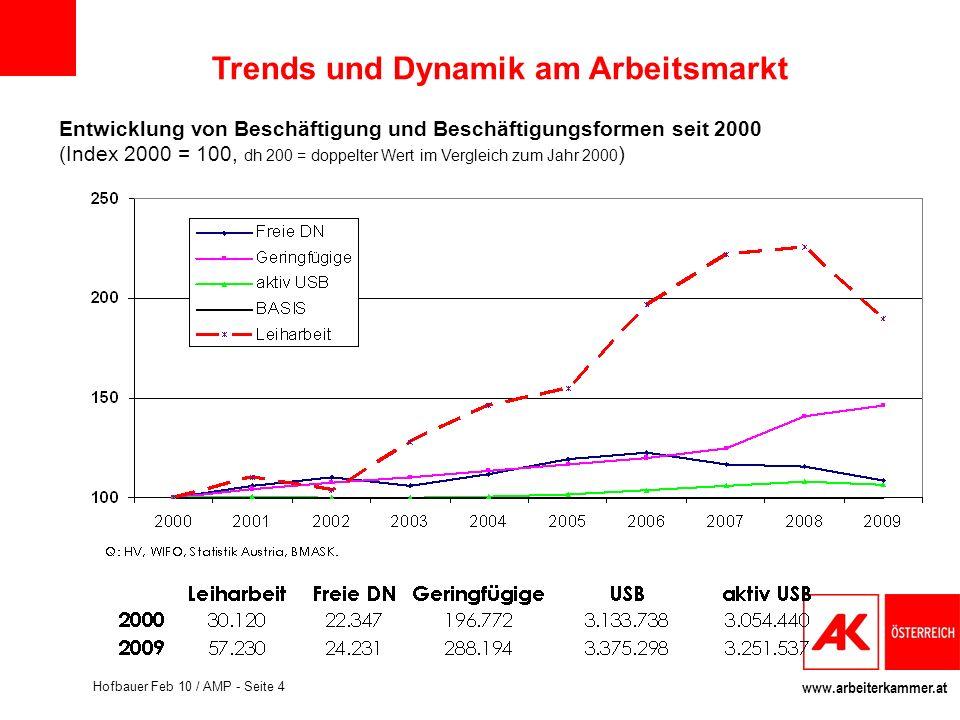 Trends und Dynamik am Arbeitsmarkt