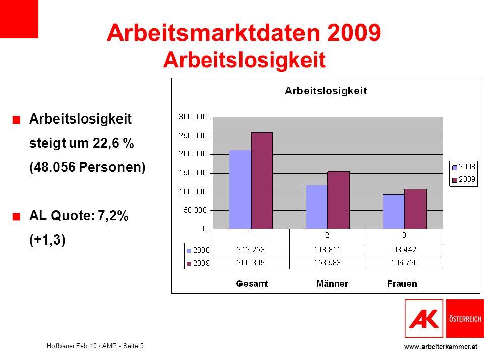 Arbeitsmarktdaten 2009 Arbeitslosigkeit