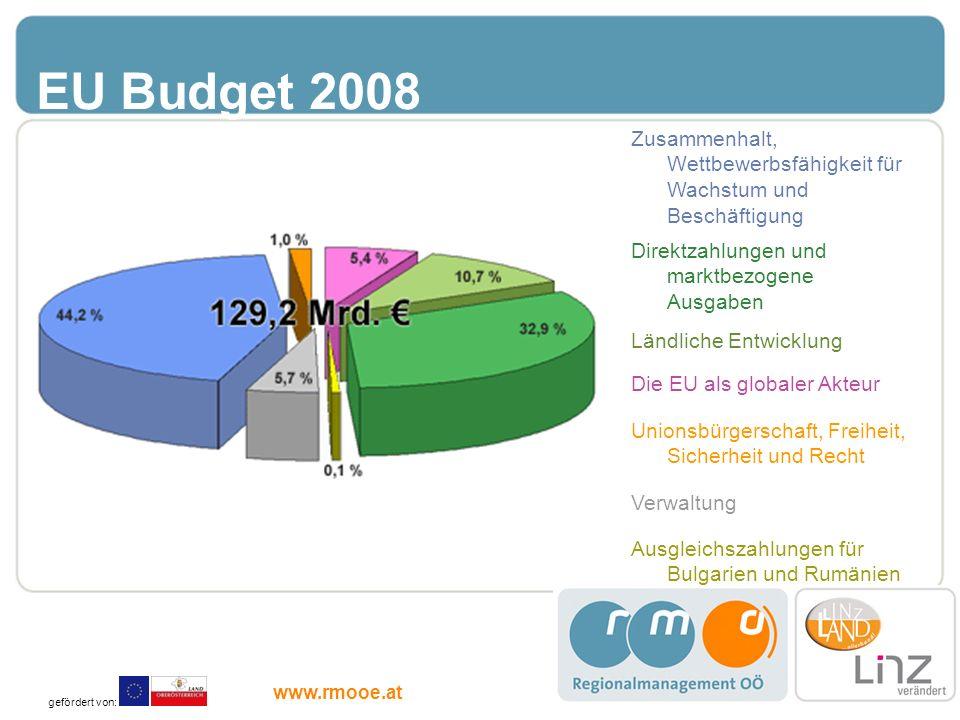 EU Budget 2008 Zusammenhalt, Wettbewerbsfähigkeit für Wachstum und Beschäftigung. Direktzahlungen und marktbezogene Ausgaben.