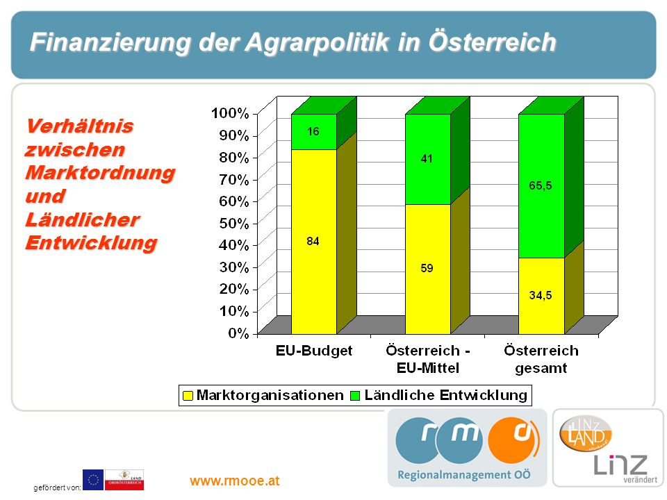 Finanzierung der Agrarpolitik in Österreich