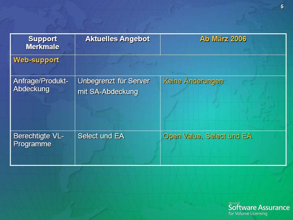 Support Merkmale Aktuelles Angebot. Ab März 2006. Web-support. Anfrage/Produkt-Abdeckung. Unbegrenzt für Server.