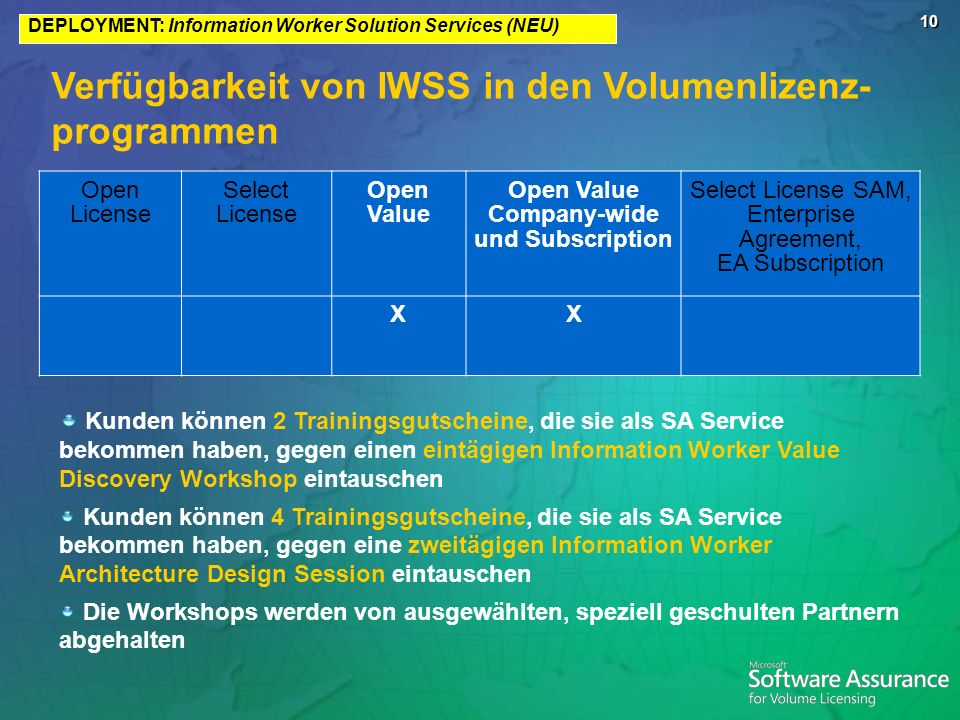 Verfügbarkeit von IWSS in den Volumenlizenz-programmen