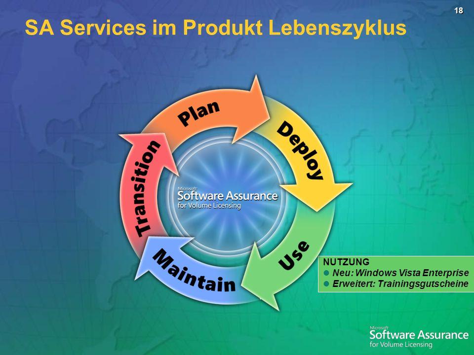SA Services im Produkt Lebenszyklus