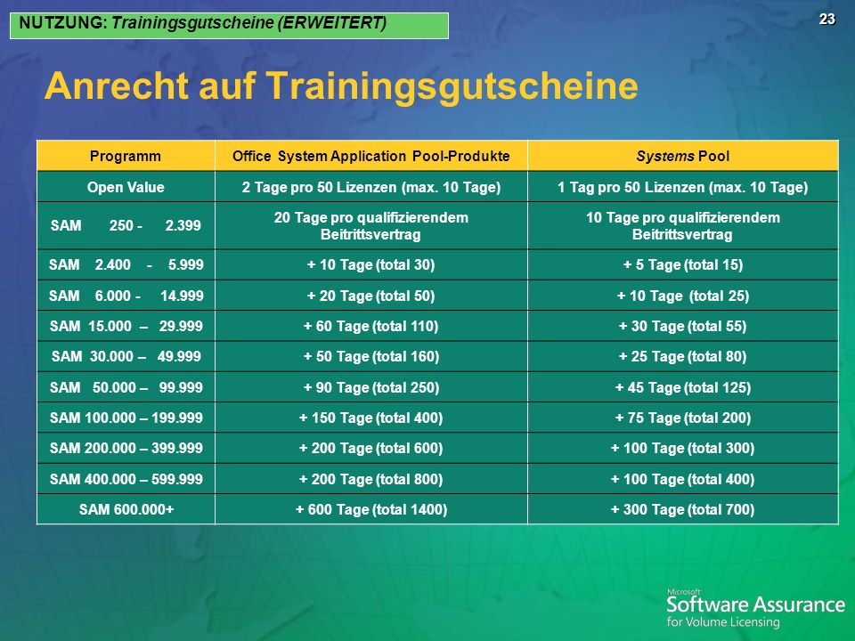 Anrecht auf Trainingsgutscheine