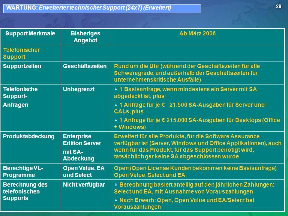 WARTUNG: Erweiterter technischer Support (24x7) (Erweitert)