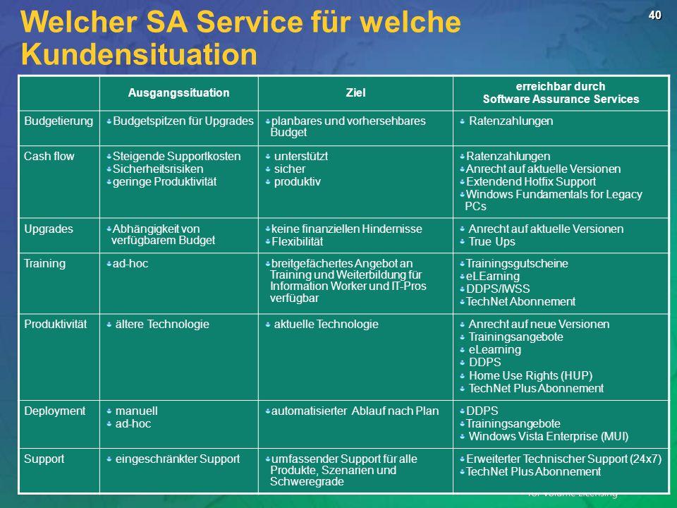 Welcher SA Service für welche Kundensituation