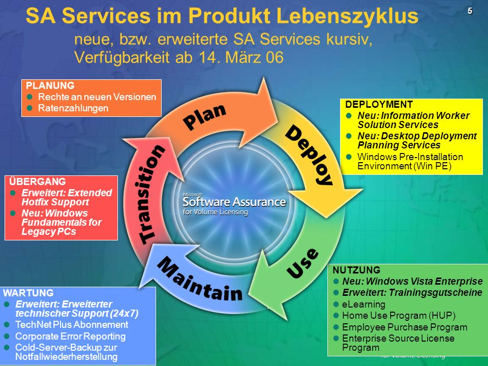 SA Services im Produkt Lebenszyklus. neue, bzw
