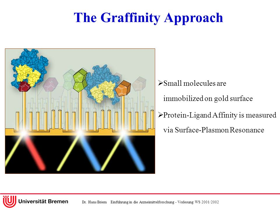 The Graffinity Approach