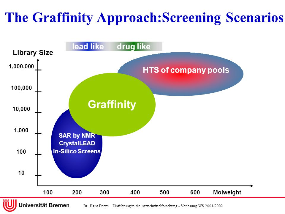 The Graffinity Approach:Screening Scenarios