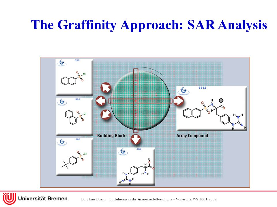 The Graffinity Approach: SAR Analysis