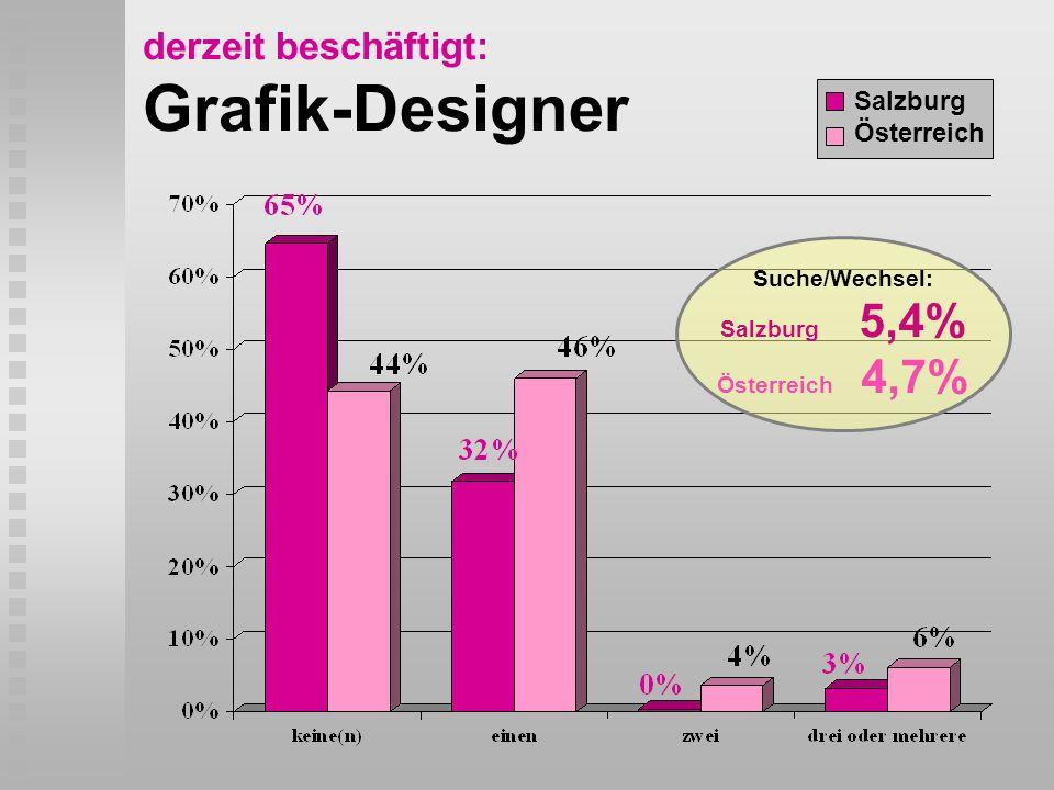 derzeit beschäftigt: Grafik-Designer