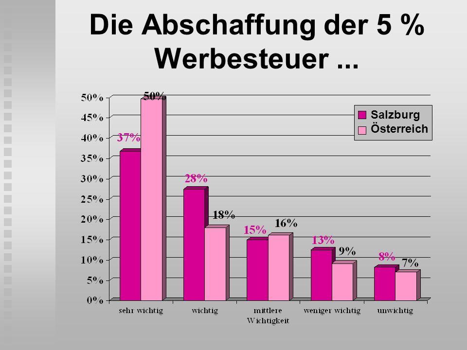 Die Abschaffung der 5 % Werbesteuer ...