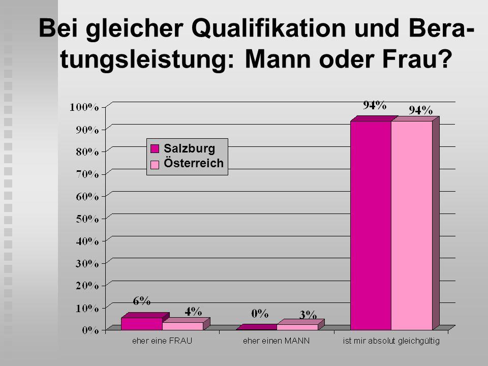 Bei gleicher Qualifikation und Bera- tungsleistung: Mann oder Frau