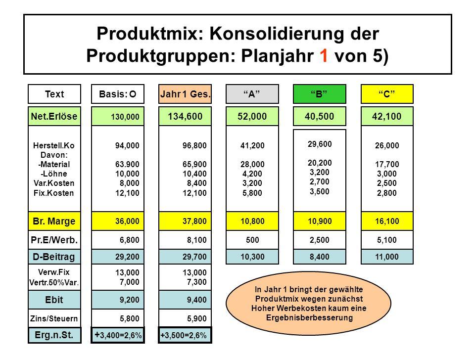 Produktmix: Konsolidierung der Produktgruppen: Planjahr 1 von 5)