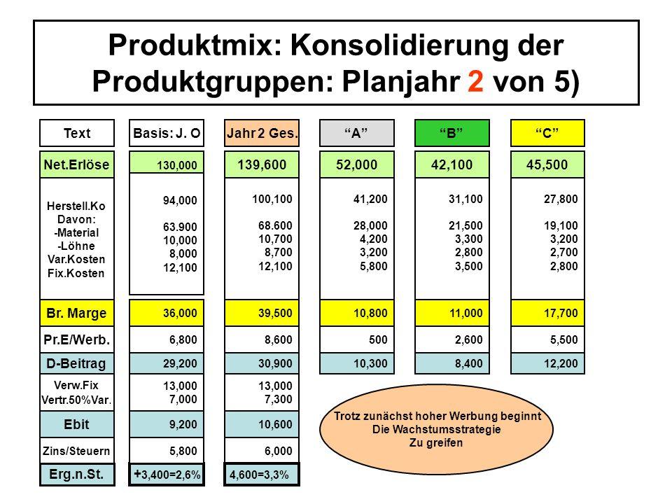 Produktmix: Konsolidierung der Produktgruppen: Planjahr 2 von 5)