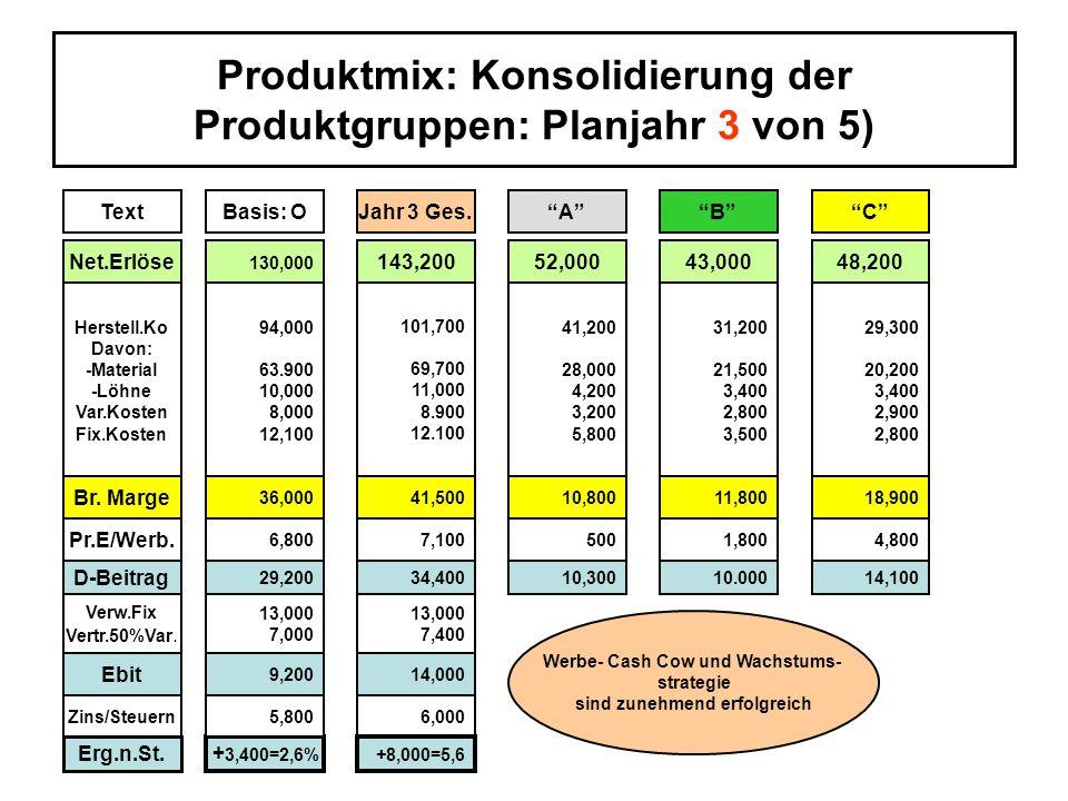 Produktmix: Konsolidierung der Produktgruppen: Planjahr 3 von 5)