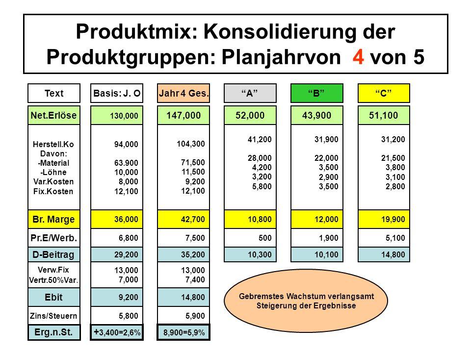 Produktmix: Konsolidierung der Produktgruppen: Planjahrvon 4 von 5
