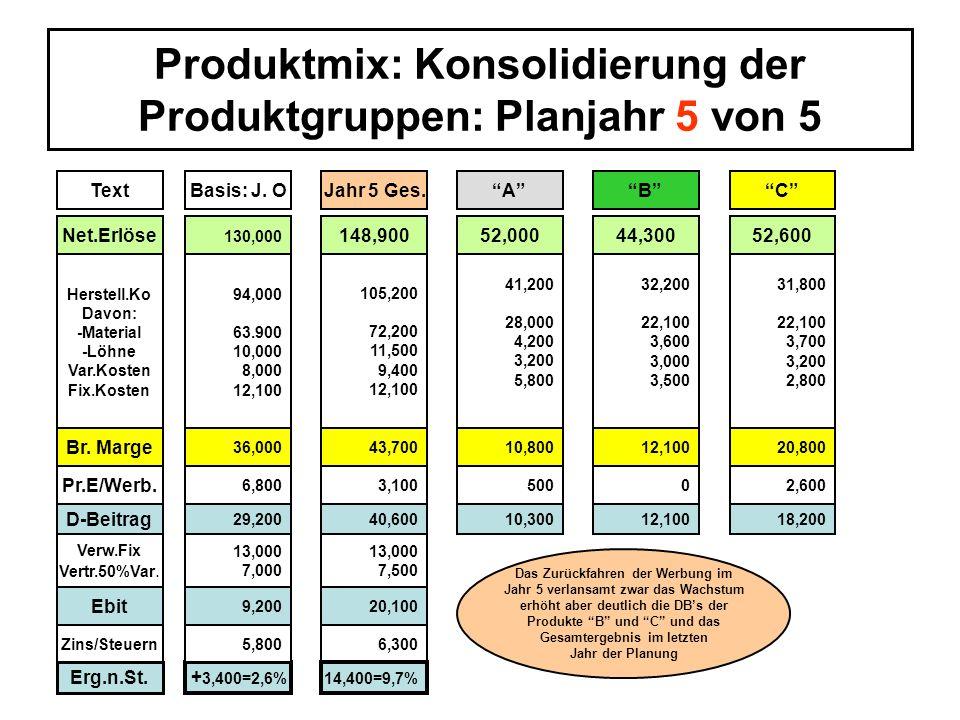 Produktmix: Konsolidierung der Produktgruppen: Planjahr 5 von 5