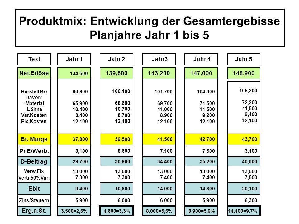 Produktmix: Entwicklung der Gesamtergebisse Planjahre Jahr 1 bis 5