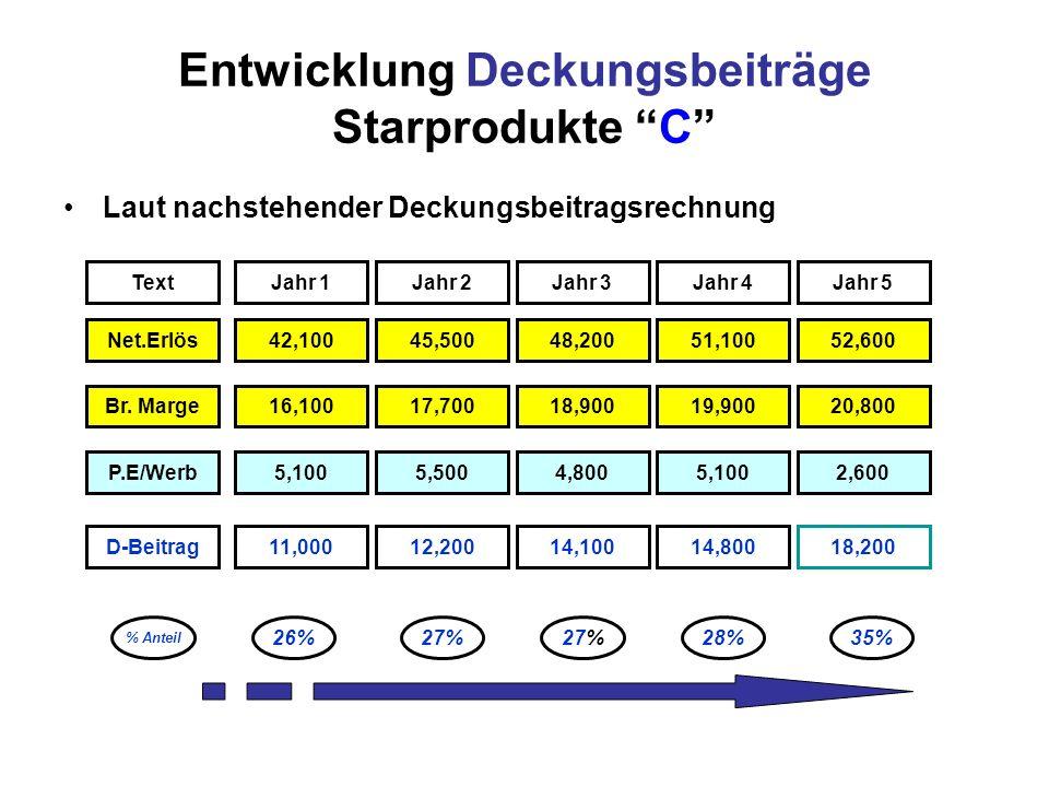 Entwicklung Deckungsbeiträge Starprodukte C