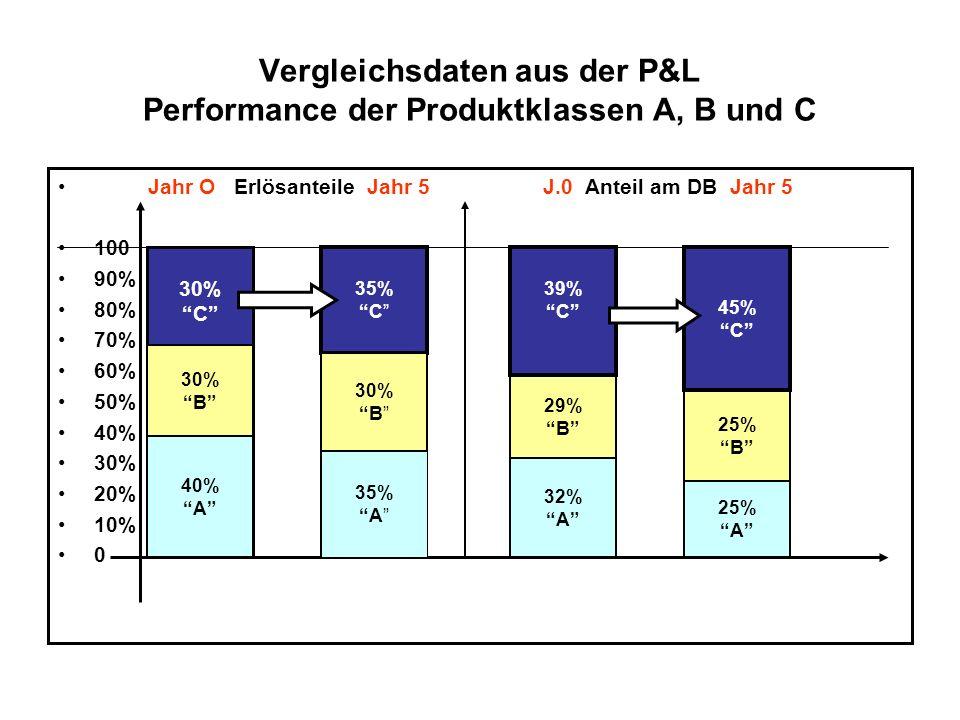 Vergleichsdaten aus der P&L Performance der Produktklassen A, B und C