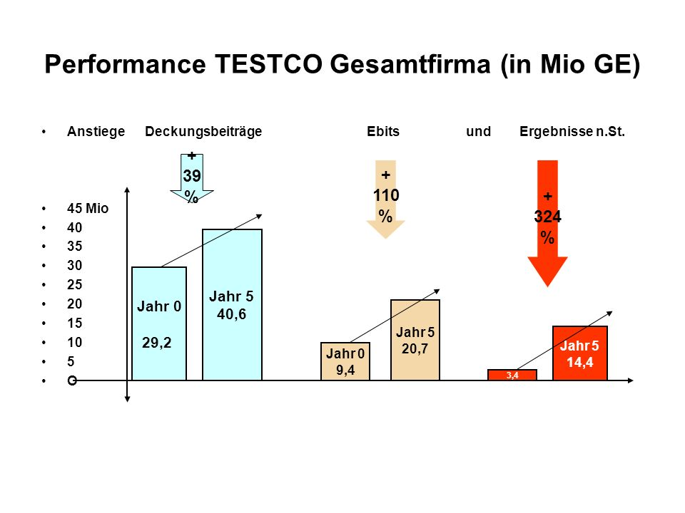 Performance TESTCO Gesamtfirma (in Mio GE)