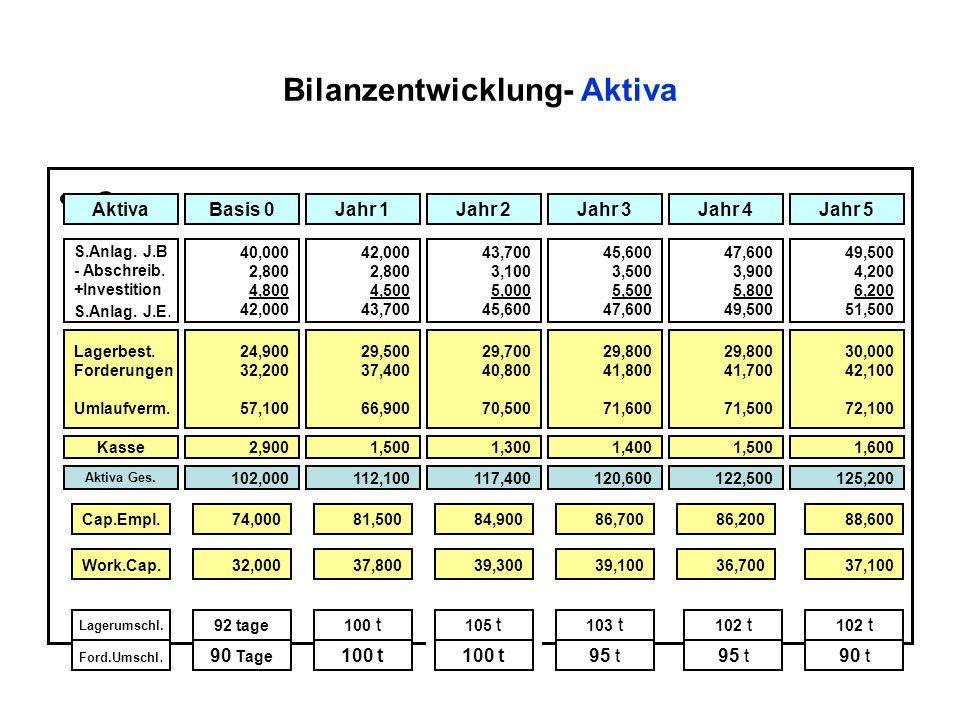 Bilanzentwicklung- Aktiva