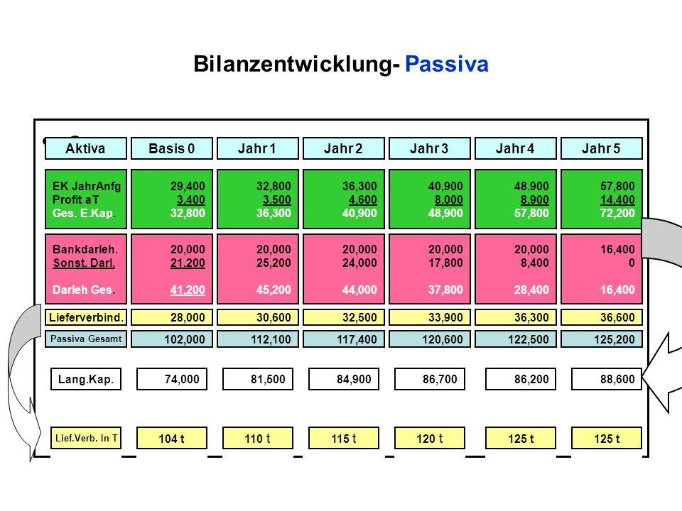 Bilanzentwicklung- Passiva