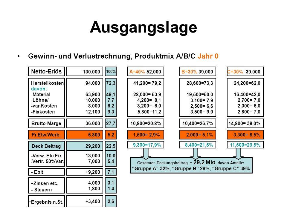Ausgangslage Gewinn- und Verlustrechnung, Produktmix A/B/C Jahr 0
