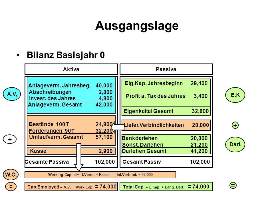 Ausgangslage Bilanz Basisjahr 0 + + = Aktiva Passiva