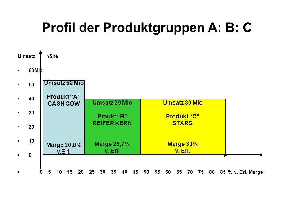 Profil der Produktgruppen A: B: C