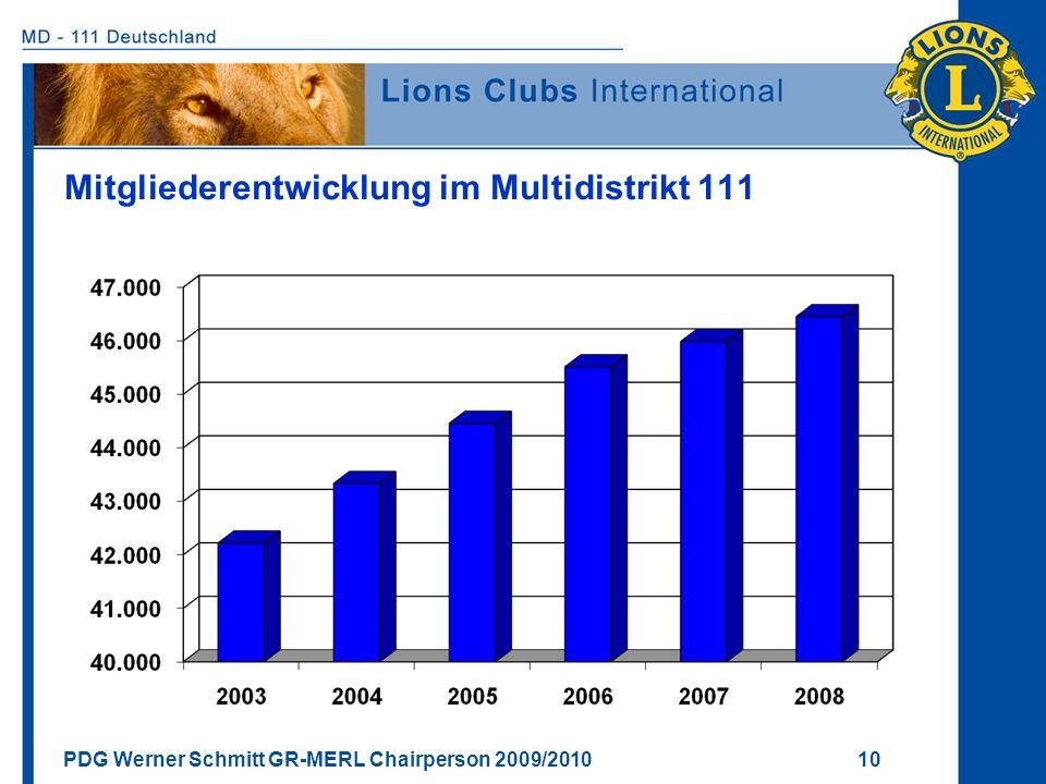 Mitgliederentwicklung im Multidistrikt 111
