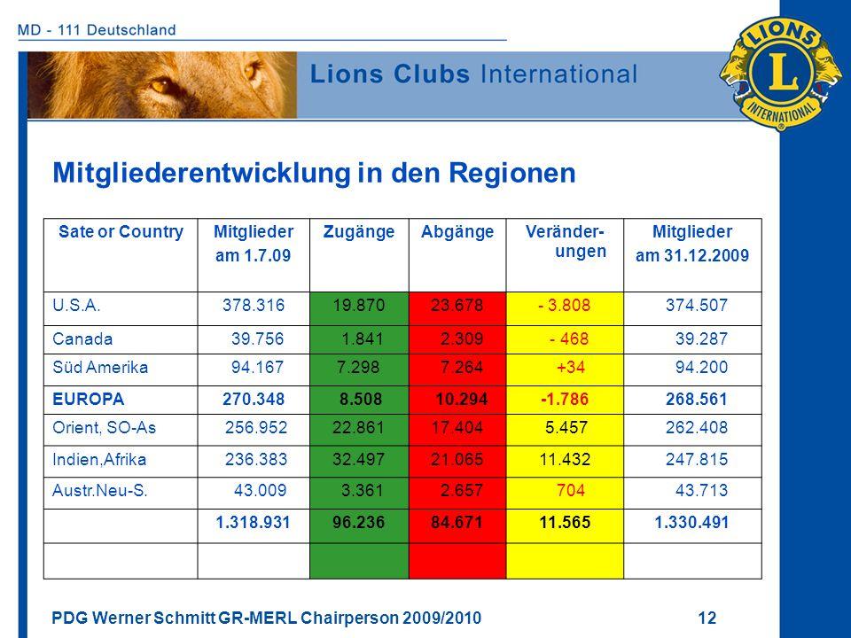 Mitgliederentwicklung in den Regionen