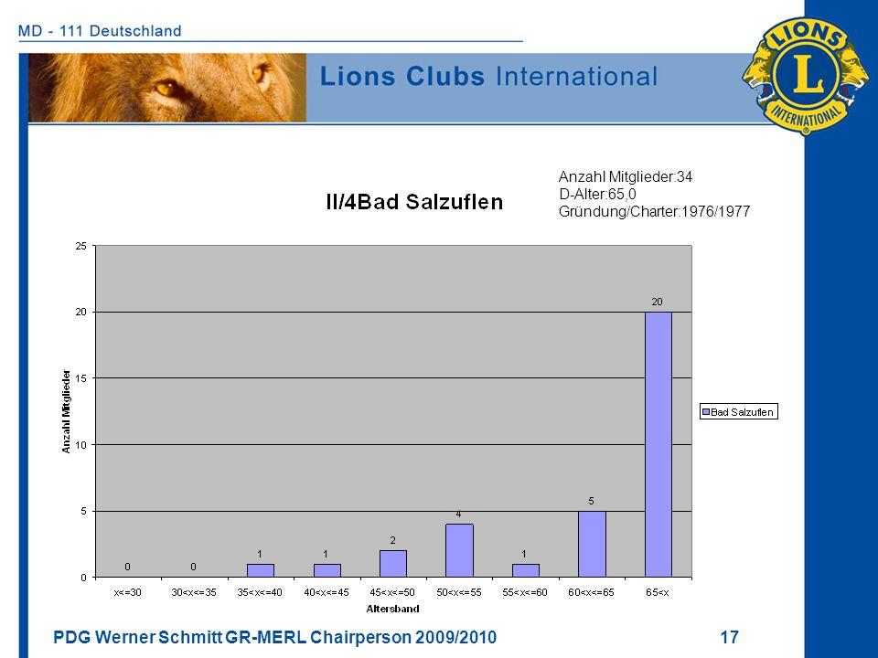 Anzahl Mitglieder:34 D-Alter:65,0 Gründung/Charter:1976/1977