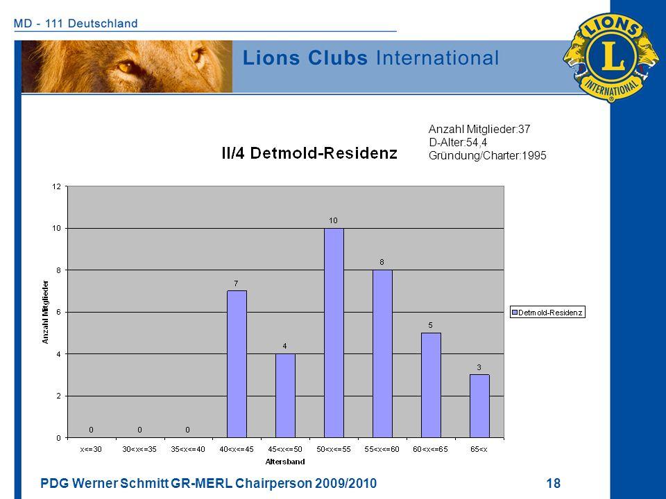 Anzahl Mitglieder:37 D-Alter:54,4 Gründung/Charter:1995