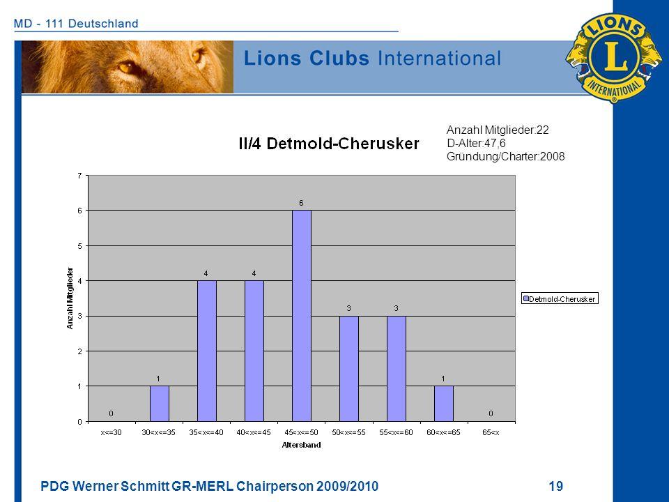 Anzahl Mitglieder:22 D-Alter:47,6 Gründung/Charter:2008