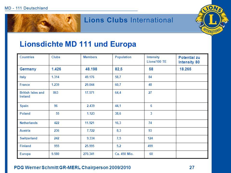 Lionsdichte MD 111 und Europa