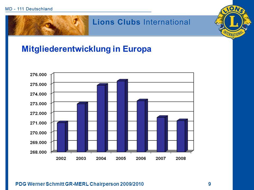 Mitgliederentwicklung in Europa
