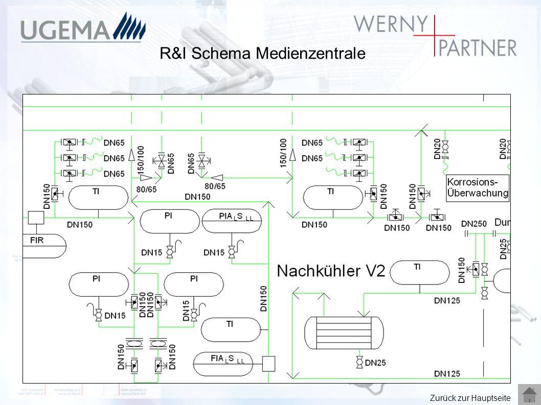 R&I Schema Medienzentrale