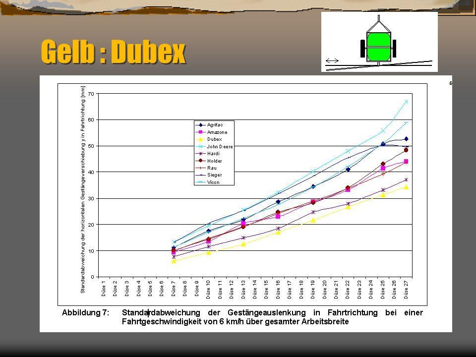 Gelb : Dubex