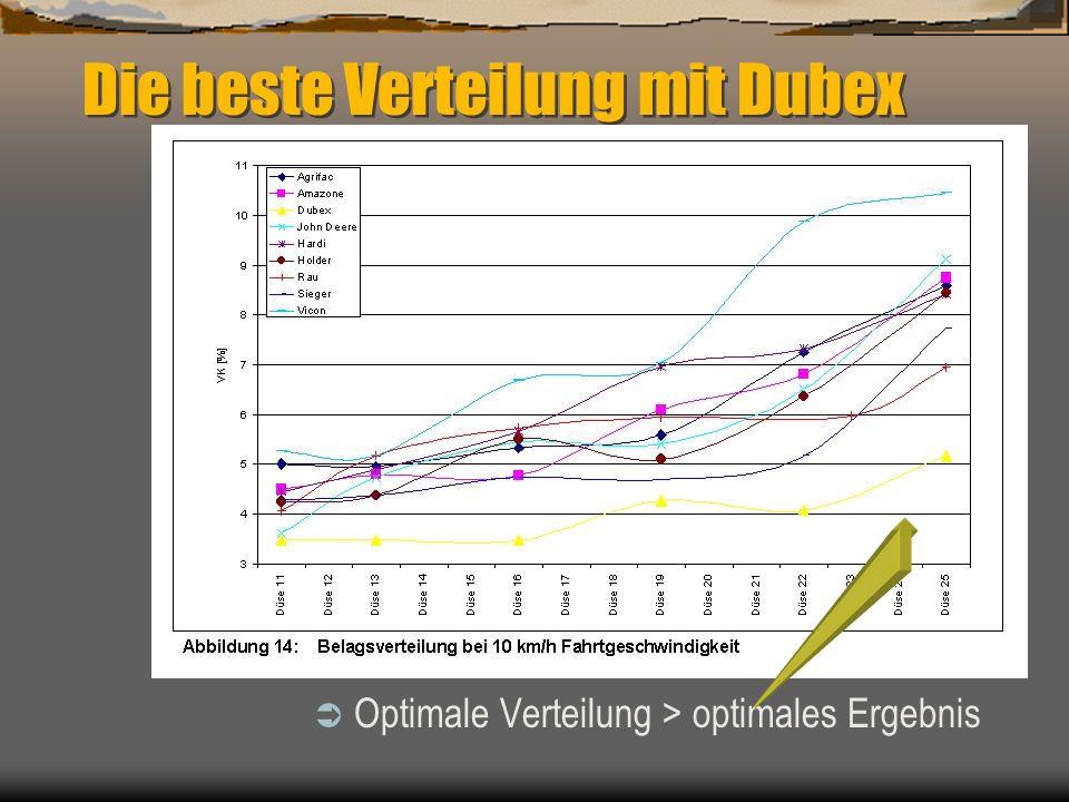 Die beste Verteilung mit Dubex