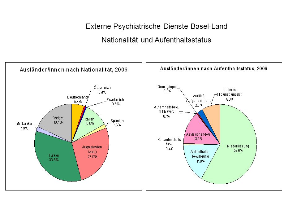 Externe Psychiatrische Dienste Basel-Land