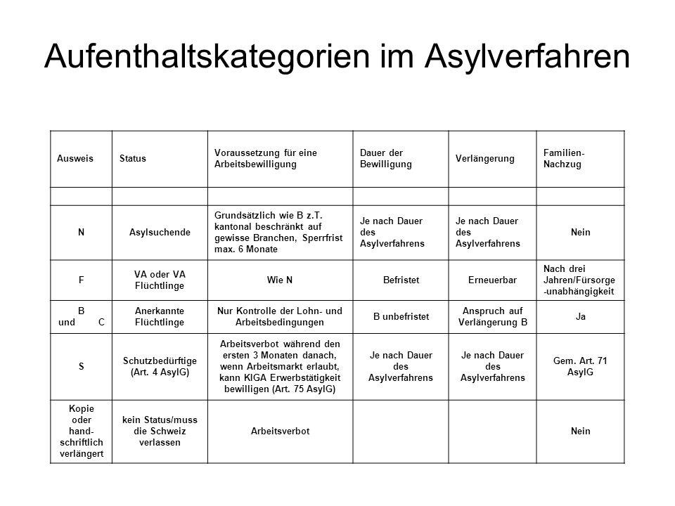 Aufenthaltskategorien im Asylverfahren