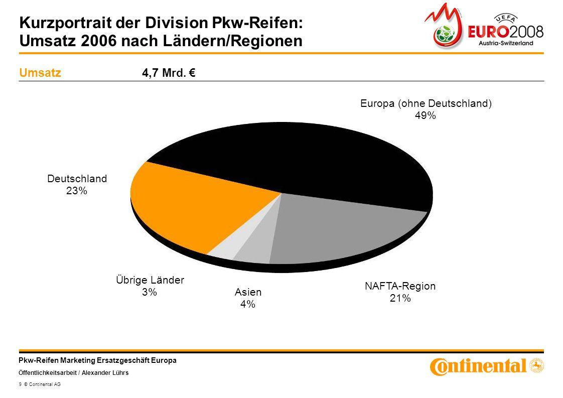 Europa (ohne Deutschland) 49%