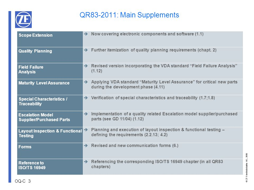 QR83-2011: Main Supplements Scope Extension